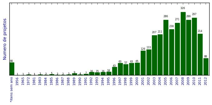 Total de projetos de pesquisa 5141e3a20a